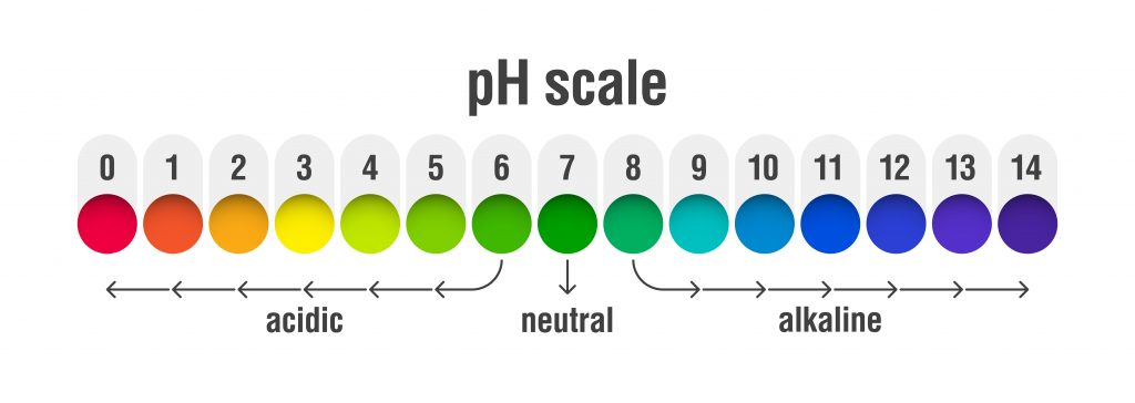 a diagram of the ph scale with rainbow colors